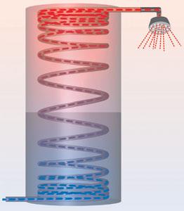Bioterm riscaldamento utilizzando prodotti ecocompatibili for Isolamento del tubo di rame dell acqua calda