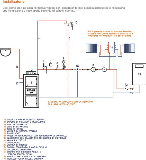 Caldaia andrea pensotti for Disegno impianto riscaldamento a termosifoni